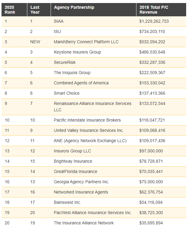 Top 20 Agency Partnerships_Insurance Journal